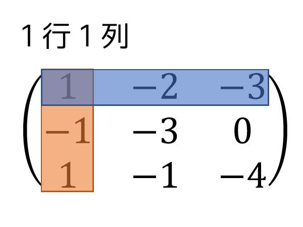 うさぎでもわかる線形代数 第04羽 余因子を用いた逆行列の求め方