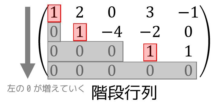 うさぎでもわかる線形代数 第01羽 行基本変形で行列の階数を求めよう