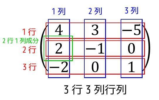 うさぎでもわかる線形代数 第00羽  行列の四則演算+用語まとめ