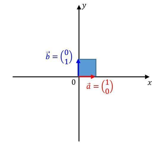 うさぎでもわかる線形代数 第05羽 行列式