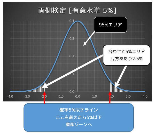 うさぎでもわかる仮説検定のコツ(統計学)