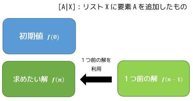 論理プログラム(Prolog)のコツ