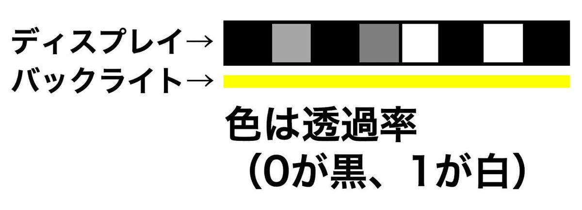 (論文紹介) メガネ不要の3Dディスプレイ Tensor Display(テンソルディスプレイ)