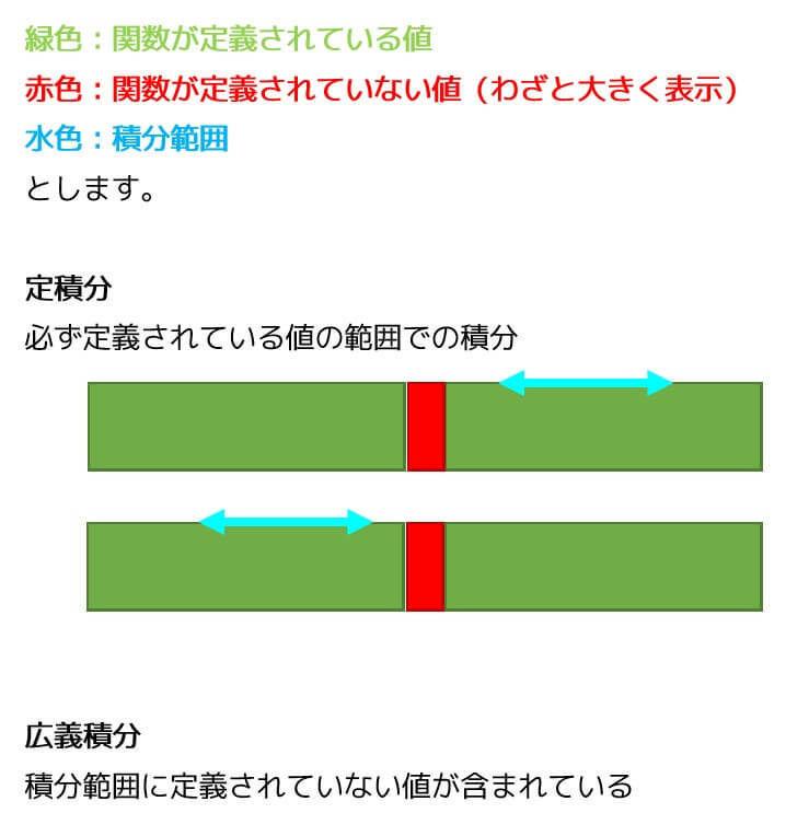 うさぎでもわかる解析 Part11 広義積分(広義積分の基本と注意点)・優関数の原理