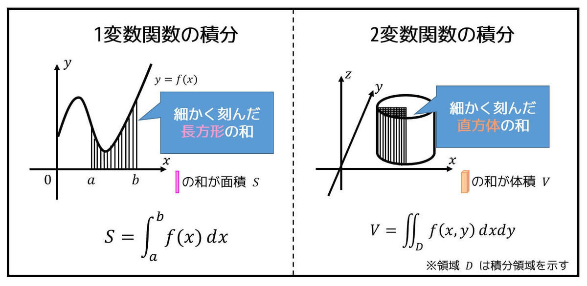 うさぎでもわかる解析 Part23 2重積分の基礎・積分範囲の交換