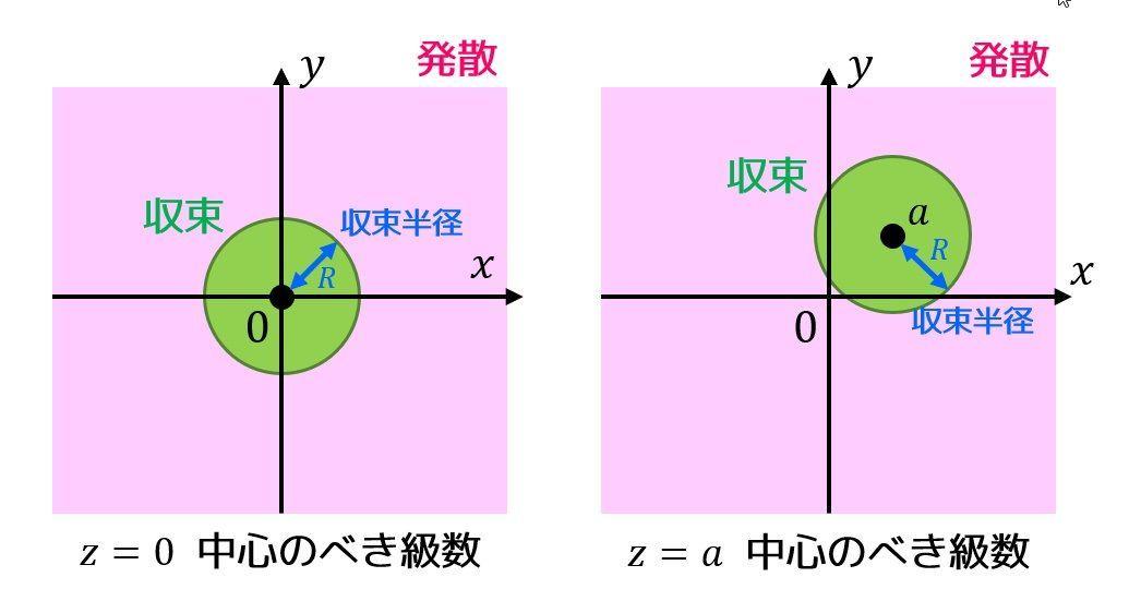うさぎでもわかる複素解析 Part3 複素べき級数の収束半径・複素べき級数の総和