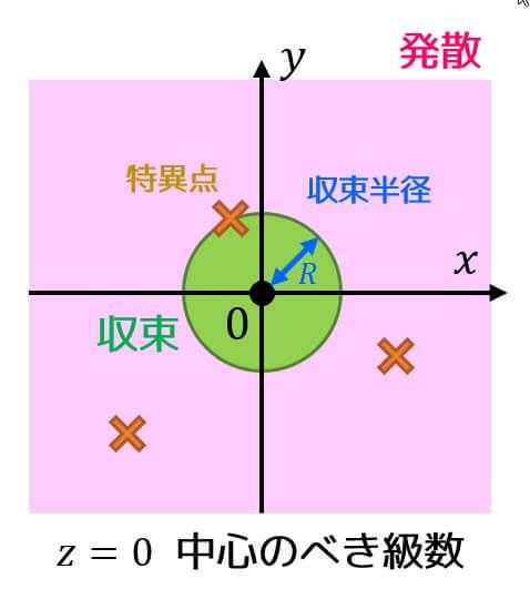 うさぎでもわかる複素解析 Part4 複素関数のべき級数展開(マクローリン・テイラー展開)