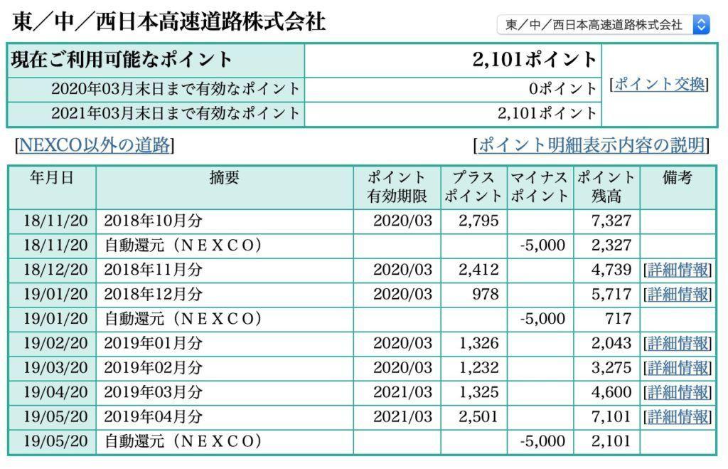 18/11/20に5,000円還元、19/01/20に5,000円還元、19/05/20に5,000円還元を受けている明細