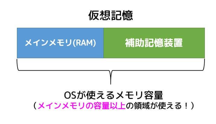 うさぎでもわかる計算機システム(基本情報対応) Part19 仮想記憶とページング(4GBの壁の正体は?)