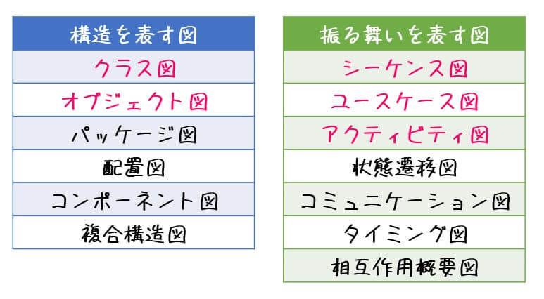 【基本情報対策】うさぎでもわかるソフトウェア工学 Part08 UML後編(シーケンス図・ユースケース図・アクティビティ図)