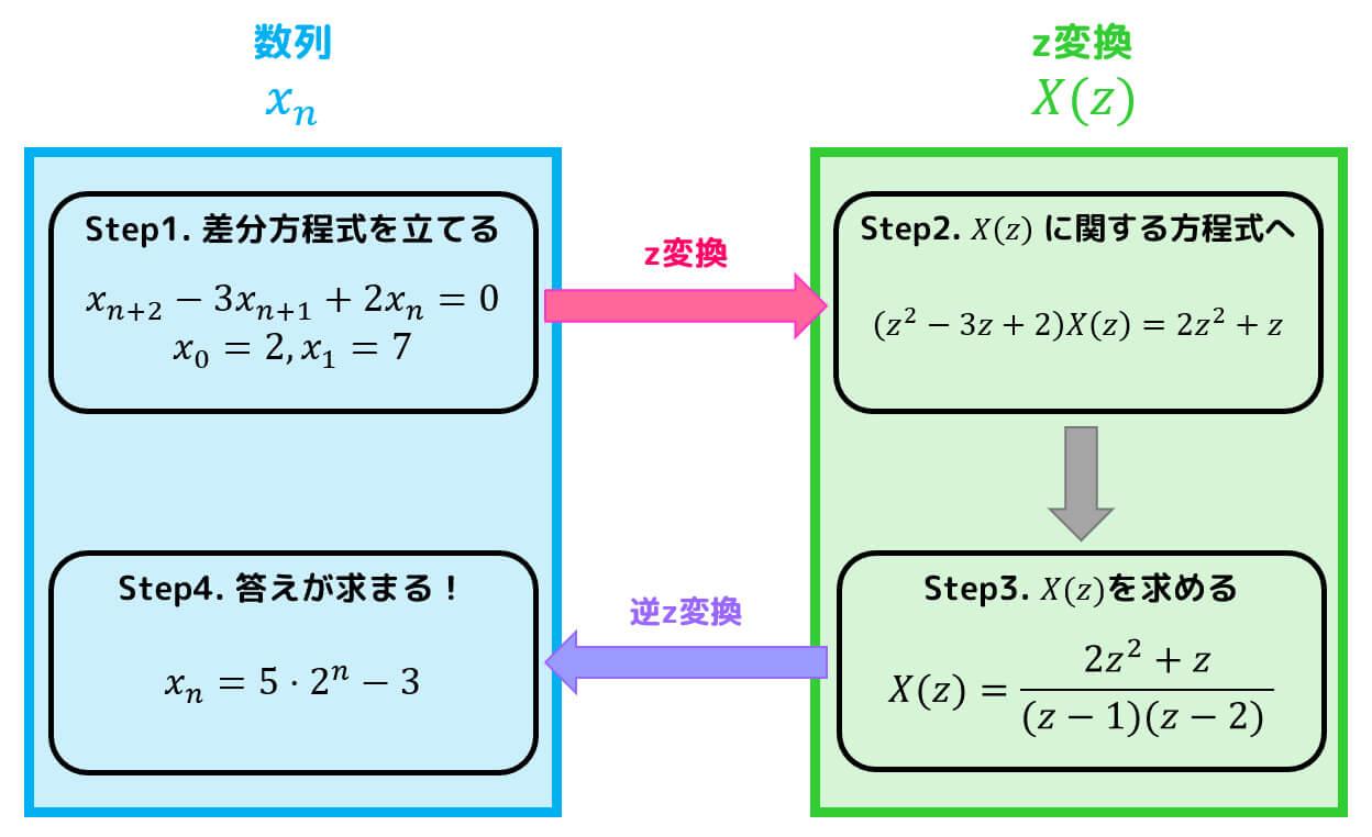 z変換で差分方程式(漸化式)を解いてみよう!